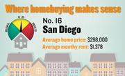 No. 16. San Diego, with a price-rent ratio of 18.0. The ratio is based on an average home price of $298,000 and an average monthly rent of $1,378, both compiled for the first quarter of 2012 by the Washington-based Center for Housing Policy.