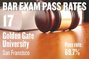 No. 17. Golden Gate University, an ABA-approved school in San Francisco, with a pass rate of 69.7 percent for first-time takers of the California Bar exam in July 2012. The school ranked No. 17 for first-time takers in July 2011.