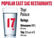 No. 17 (tie). Thai Palace, with an average rating of 89 percent and 85 votes on Urbanspoon.com and an average rating of 3.5 stars and 149 votes on Yelp.