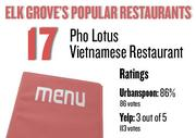 No. 17. Pho Lotus Vietnamese Restaurant, with an average rating of 86 percent and 86 votes on Urbanspoon.com and an average rating of 3 stars and 113 votes on Yelp.