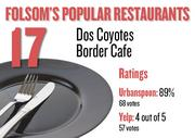 No. 17. Dos Coyotes Border Cafe, with an average rating of 89 percent and 68 votes on Urbanspoon and an average rating of 4 stars and 57 votes on Yelp.