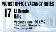 No. 17. El Dorado Hills, with an office vacancy rate of 20.12 percent. The submarket has 2.0 million square feet of office space in 113 buildings of 5,000 square feet or more, according to figures compiled for the first quarter by Cornish & Carey Commercial Newmark Knight Frank.