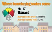 No. 17. Oxnard, with a price-rent ratio of 18.6. The ratio is based on an average home price of $320,000 and an average monthly rent of $1,436, both compiled for the first quarter of 2012 by the Washington-based Center for Housing Policy.