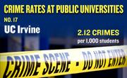 No. 17. UC Irvine, with an annual average of 57 crimes per year and rate of 2.12 per 1,000 students.