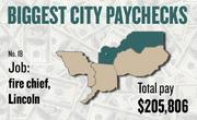 No. 18 -- $205,806 was the total gross pay in 2011 for an unnamed fire chief in Lincoln, according to the state controller's office. The amount includes $0 in overtime pay, $61,191 in lump-sum pay, and $1,245 in other pay.