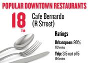 No. 18 (tie). Cafe Bernardo (R Street), with an average rating of 90 percent and 173 votes on Urbanspoon.com and an average rating of 3.5 stars and 154 votes on Yelp.