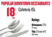 No. 18 (tie). Cafeteria 15L, with an average rating of 77 percent and 77 votes on Urbanspoon.com and an average rating of 3.5 stars and 322 votes on Yelp.