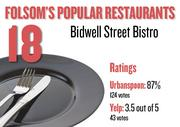 No. 18. Bidwell Street Bistro, with an average rating of 87 percent and 124 votes on Urbanspoon and an average rating of 3.5 stars and 43 votes on Yelp.