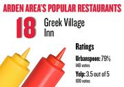 No. 18. Greek Village Inn, with an average rating of 79 percent and 148 votes on Urbanspoon and an average rating of 3.5 stars and 100 votes on Yelp.