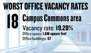 No. 18. The Campus Commons area, with an office vacancy rate of 19.28 percent. The submarket has 1.6 million square feet of office space in 57 buildings of 5,000 square feet or more, according to figures compiled for the first quarter by Cornish & Carey Commercial Newmark Knight Frank.
