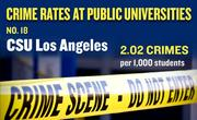 No. 18. CSU Los Angeles, with an annual average of 41 crimes per year and rate of 2.02 per 1,000 students.