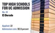 No. 18. El Dorado, a public high school in Placerville, with a UC admission rate of 90.9 percent. Of 22 who applied to the UC system for admission in the fall of 2008, 20 were admitted and 11 enrolled.