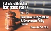 No. 18. Oak Brook College of Law & Gov't Policy, an unaccredited correspondence school based in Fresno, with a California Bar exam pass rate of 51.9 percent in 2011-12. The school's pass rate for first-time exam takers was 88.9 percent.