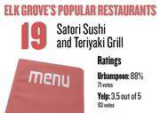 No. 19. Satori Sushi and Teriyaki Grill, with an average rating of 88 percent and 71 votes on Urbanspoon.com and an average rating of 3.5 stars and 93 votes on Yelp.