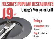 No. 19 (tie). Chang's Mongolian Grill, with an average rating of 88 percent and 110 votes on Urbanspoon and an average rating of 4 stars and 39 votes on Yelp.
