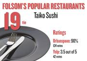 No. 19 (tie). Taiko Sushi, with an average rating of 90 percent and 124 votes on Urbanspoon and an average rating of 3.5 stars and 42 votes on Yelp.