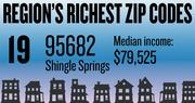 No. 19 -- 95682 in Shingle Springs, with an estimated median household income of $79,525 in 2012, according to the data firm Esri. The estimated median net worth was $229,775 and the estimated median home value was $329,791.