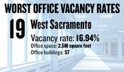 No. 19. West Sacramento, with an office vacancy rate of 16.94 percent. The submarket has 2.5 million square feet of office space in 57 buildings of 5,000 square feet or more, according to figures compiled for the first quarter by Cornish & Carey Commercial Newmark Knight Frank.
