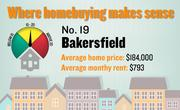 No. 19. Bakersfield, with a price-rent ratio of 19.3. The ratio is based on an average home price of $184,000 and an average monthly rent of $793, both compiled for the first quarter of 2012 by the Washington-based Center for Housing Policy.