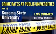 No. 19. Sonoma State University, with an annual average of 16 crimes per year and rate of 1.95 per 1,000 students.