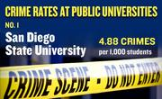No. 1. San Diego State University, with an annual average of 142 crimes per year and rate of 4.88 per 1,000 students.