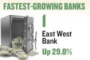 No. 1. East West Bank. Deposits in the Sacramento metro area grew 29.8 percent over the year ending June 30, 2012 to $122,550,000. The bank has 1 office in the region.