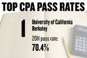 No. 1. University of California Berkeley, with a CPA exam pass rate of 70.4 percent in 2011 for 100 first-time candidates. The average score was 78.3, with 75 required to pass. The average age of candidates was 24.3 years.