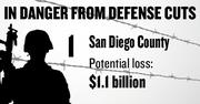 No. 1. San Diego County, with 9,360 contracts worth $11.8 billion in 2011 and a potential loss under sequestration of $1.1 billion.
