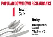 No. 1. Tower Cafe, with an average rating of 91 percent and 336 votes on Urbanspoon.com and an average rating of 4 stars and 861 votes on Yelp.