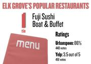 No. 1 (tie). Fuji Sushi Boat & Buffet, with an average rating of 86 percent and 440 votes on Urbanspoon.com and an average rating of 3.5 stars and 461 votes on Yelp.