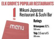 No. 1 (tie). Mikuni Japanese Restaurant and Sushi Bar, with an average rating of 82 percent and 558 votes on Urbanspoon.com and an average rating of 3.5 stars and 196 votes on Yelp.