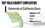 No. 1. University of California Davis, Davis, has 21,586 employees.