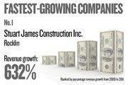 No. 1. Stuart James Construction Inc. of Rocklin grew revenue by 631.84 percent between 2009 and 2011.
