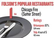 No. 1 (tie). Chicago Fire (Sutter Street), with an average rating of 87 percent and 524 votes on Urbanspoon and an average rating of 4 stars and 152 votes on Yelp.