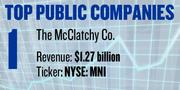Media company The McClatchy Co., based in Sacramento (NYSE: MNI), reported revenue of $1.27 billion and net income of $54.39 million in 2011. It has 6,880 employees.
