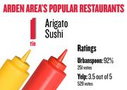 No. 1 (tie). Arigato Sushi, with an average rating of 92 percent and 251 votes on Urbanspoon and an average rating of 3.5 stars and 529 votes on Yelp.