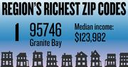 No. 1 -- 95746 in Granite Bay, with an estimated median household income of $123,982 in 2012, according to the data firm Esri. The estimated median net worth was $500,001 and the estimated median home value was $473,210.