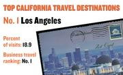 No. 1. Los Angeles, with 18.9 percent of visits in 2010. The destination ranks No. 1 for business travel.