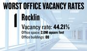 No. 1. Rocklin, with an office vacancy rate of 44.21 percent. The submarket has 2.0 million square feet of office space in 88 buildings of 5,000 square feet or more, according to figures compiled for the first quarter by Cornish & Carey Commercial Newmark Knight Frank.