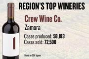 No. 1. Crew Wine Co. of Zamora produced 58,183 cases of wine in 2011 and sold 72,500 cases. Visitors must make appointments.
