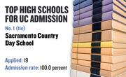 No. 1 (tie). Sacramento Country Day School, a private high school in Sacramento, with a UC admission rate of 100.0 percent. Of 19 who applied to the UC system for admission in the fall of 2008, 19 were admitted and 11 enrolled.