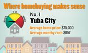 No. 1. Yuba City, with a price-rent ratio of 7.3. The ratio is based on an average home price of $75,000 and an average monthly rent of $857, both compiled for the first quarter of 2012 by the Washington-based Center for Housing Policy.