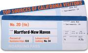 No. 20 (tie). Hartford-New Haven, Conn.. An estimated 0.6 percent of business trips to California in 2010 were from this city. It ranked No. 34 as the source of leisure trips to the state.