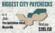 No. 20 -- $205,158 was the total gross pay in 2011 for an unnamed fire battalion chief in Roseville, according to the state controller's office. The amount includes $65,353 in overtime pay, $6,447 in lump-sum pay, and $536 in other pay.
