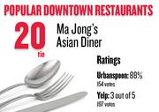 No. 20 (tie). Ma Jong's Asian Diner, with an average rating of 88 percent and 154 votes on Urbanspoon.com and an average rating of 3 stars and 197 votes on Yelp.