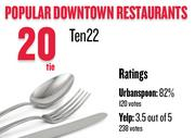 No. 20 (tie). Ten22, with an average rating of 82 percent and 120 votes on Urbanspoon.com and an average rating of 3.5 stars and 238 votes on Yelp.