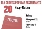 No. 20. Happy Garden, with an average rating of 93 percent and 79 votes on Urbanspoon.com and an average rating of 4 stars and 56 votes on Yelp.