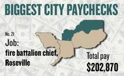 No. 21 -- $202,870 was the total gross pay in 2011 for an unnamed fire battalion chief in Roseville, according to the state controller's office. The amount includes $65,473 in overtime pay, $4,363 in lump-sum pay, and $319 in other pay.