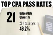 No. 21. Golden Gate University, with a CPA exam pass rate of 46.2 percent in 2011 for 56 first-time candidates. The average score was 68.9, with 75 required to pass. The average age of candidates was 31.9 years.