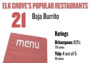 No. 21. Baja Burrito, with an average rating of 83 percent and 79 votes on Urbanspoon.com and an average rating of 4 stars and 61 votes on Yelp.